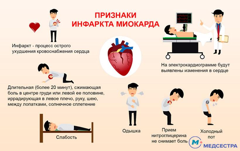 Как оказать первую помощь при инфаркте миокарда?